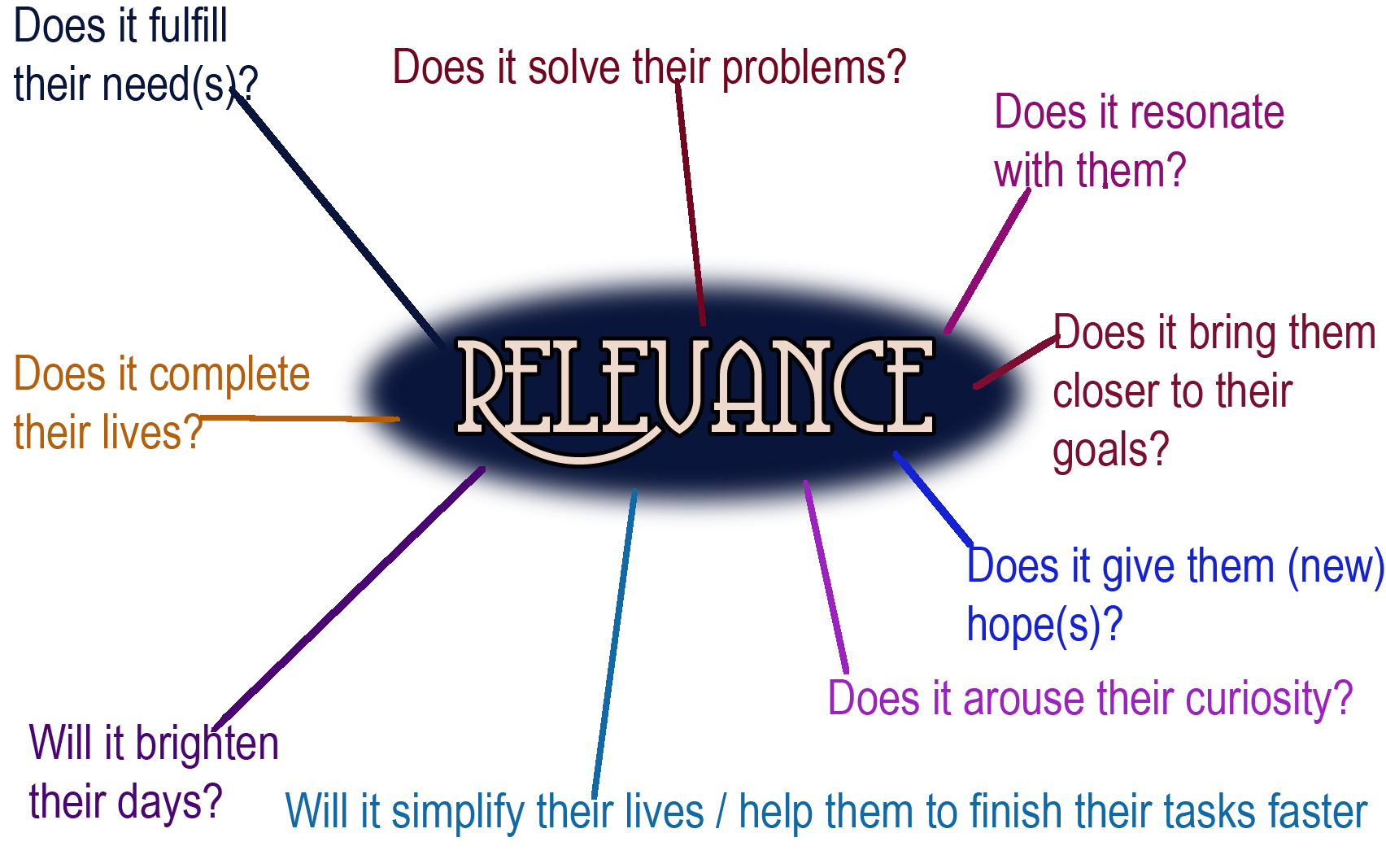 What is relevance? 85